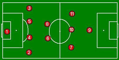 4-2-3-1 tactica ofensiva