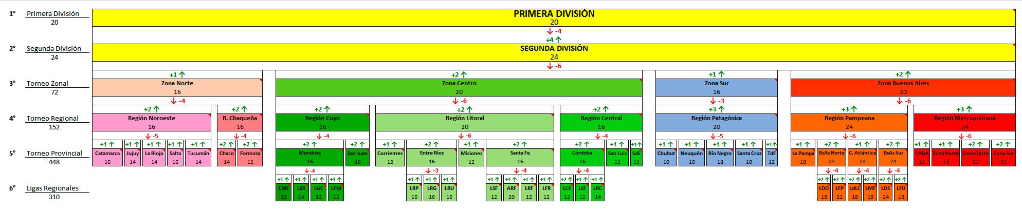 Estructura-con-ascenso-y-descensos.png.f