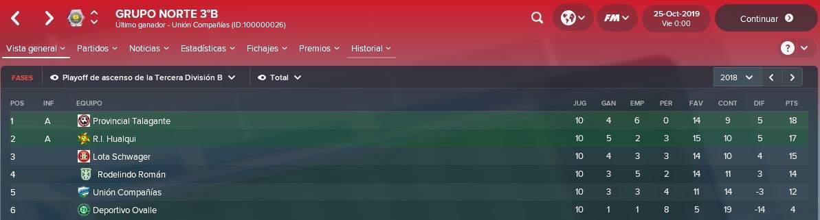 Liga Chilena 18.3 hasta 3°Div B (5ta Nivel)