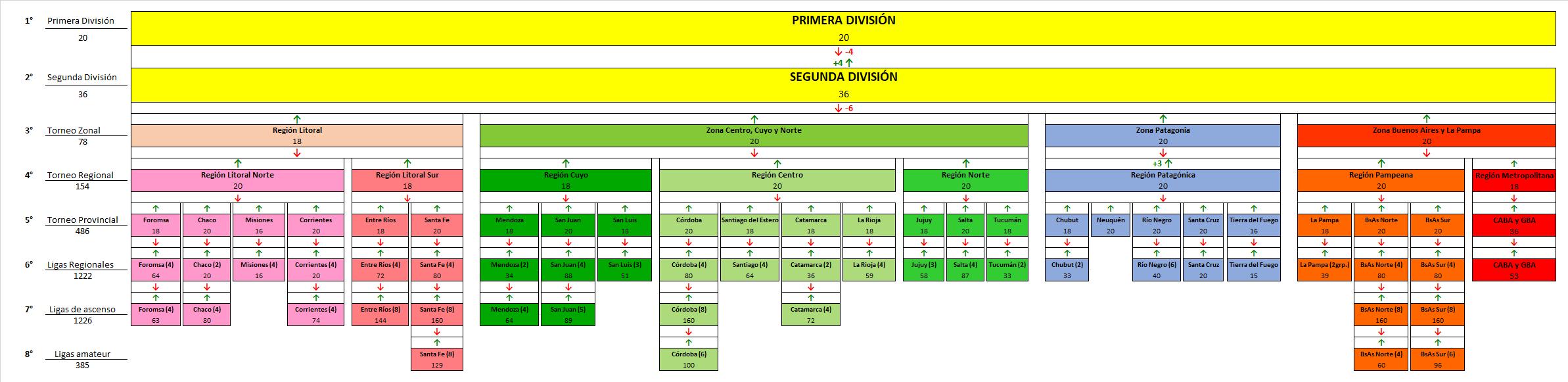 [FM20] Estructura argentina regionalizada (8 niveles, 3660 clubes)
